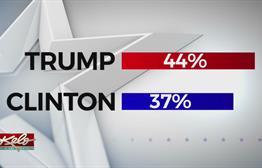 KELO TV Poll: Women Split On Trump And Clinton
