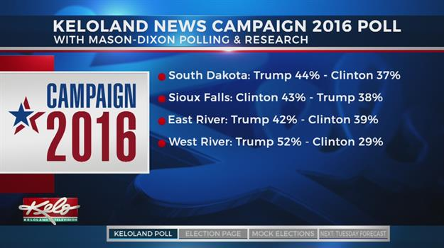 KELO-TV Poll: Presidential Election In South Dakota