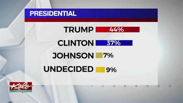 KELO-TV Campaign 2016 Poll Recap